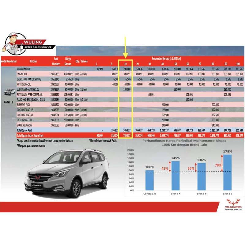 Jual Paket Service Berkala Wuling Cortez 1 8 Km 20 000 Surabaya Jawa Timur Online Februari 2021 Blibli