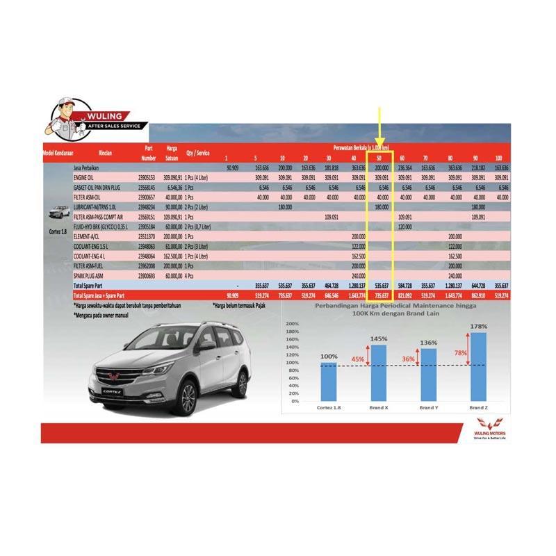 Jual Paket Service Berkala Wuling Cortez 1 8 Km 50 000 Surabaya Jawa Timur Online Februari 2021 Blibli
