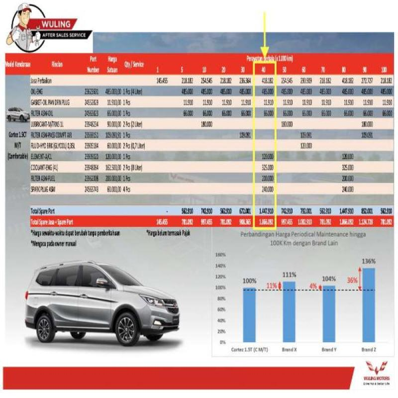 Jual Paket Service Berkala Wuling Cortez 1 5 Turbo Type Ct M T Km 40 000 Surabaya Jawa Timur Online Februari 2021 Blibli
