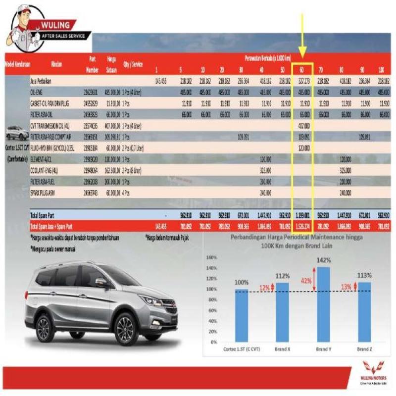 Jual Paket Service Berkala Wuling Cortez 1 5 Turbo Type Ct Cvt Km 100 000 Surabaya Jawa Timur Online Februari 2021 Blibli